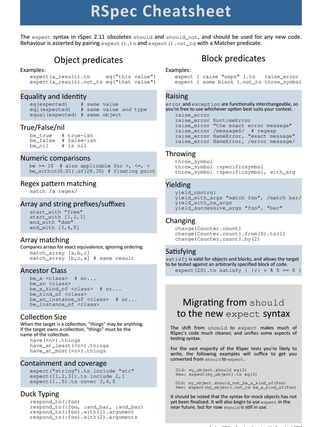 RSpec cheat sheet by Anchor
